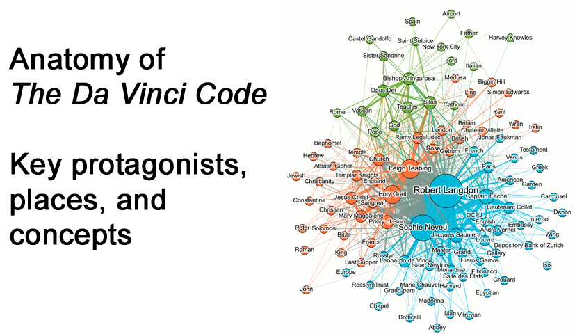 Da Vinci Code chart shows connections among key protagonists, places and concepts, each depicted by a color-coded circle that corresponds to how often they are mentioned in the book